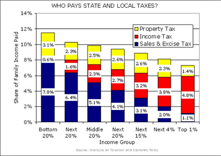 Already The Poor Pay The Most Taxes, The Rich Pay The Least (From Shanker Blog)