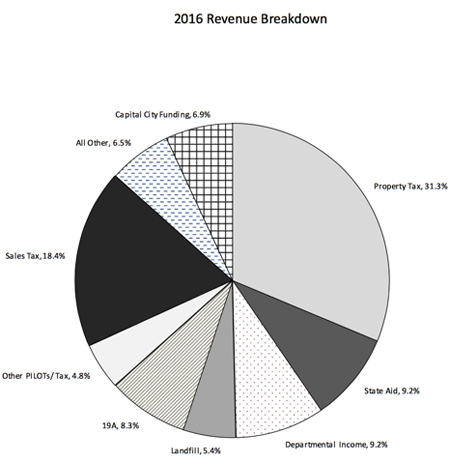Where The Government Of Albany Gets Revenue, Note 19-A Slice Of The Pie Which Is Less Than Enough