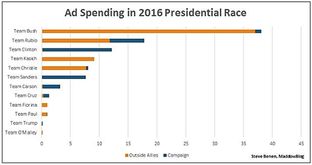 Advertising Spending In 2015 Only: Note How Little Trump Spent