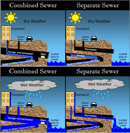 Combined Sewer Overflow Illustrated